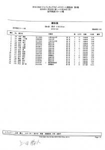 男子1500MDivB公式記録(2019.2020ジャパンカップ第2戦)のサムネイル